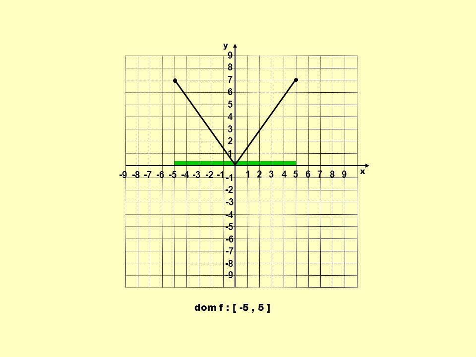 1 2 3 4 5 6 7 8 9 -9 -8 -7 -6 -5 -4 -3 -2 -1 y x dom f : [ -5 , 5 ]